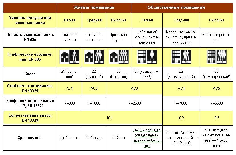 Таблица с классами ламината