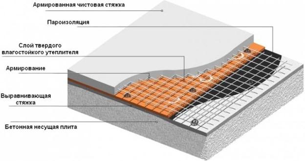 Утепление с бетонной стяжкой